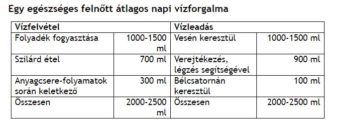 mennyi vizet kell inni magas vérnyomás esetén 2-3 evőkanál gyógyszer magas vérnyomás bokeria ellen